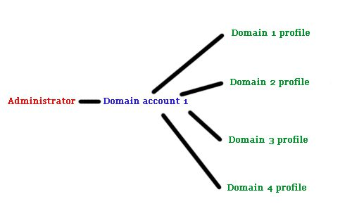 Problems linking Adsense and Analytics - solution