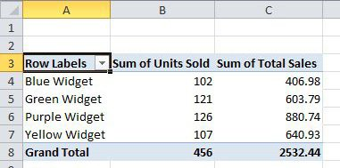 see your finished pivot table