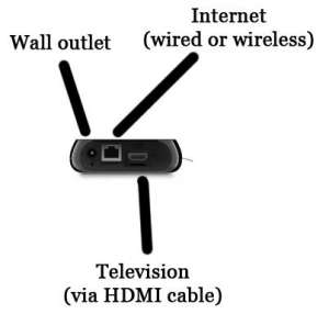 how does the roku 3 work