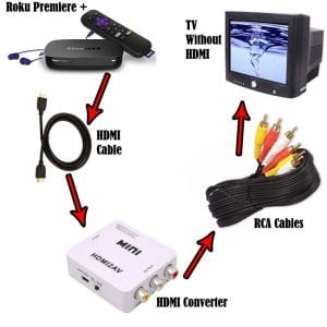 how to connect a roku premiere plus without an hdmi cable